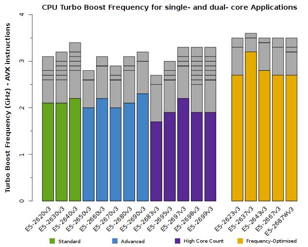 Gráfico de E5-2600v3 Xeon CPU Frequency para aplicações single-core e dual-core