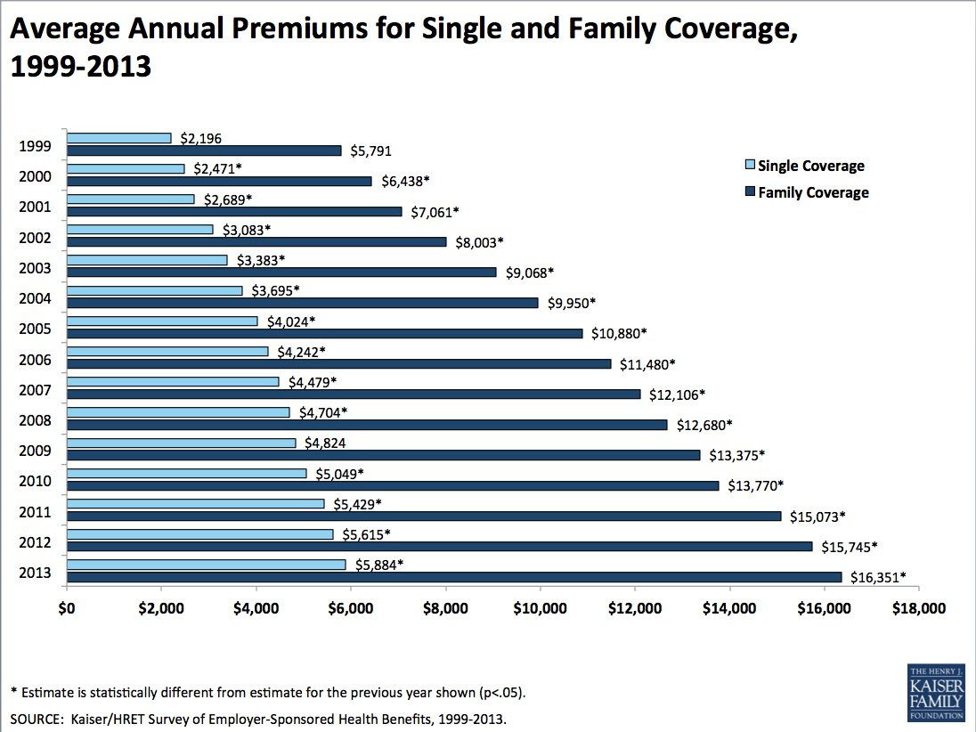 Health Insurance Cost Increases Stayed Low In 2013 For Job ...