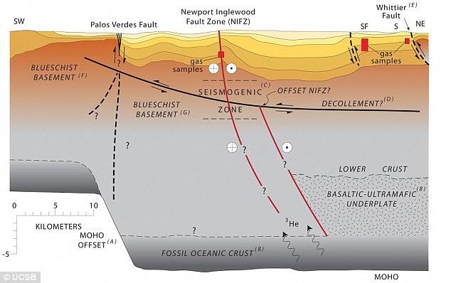 A seção transversal geológico da bacia de Los Angeles a partir do sudoeste para nordeste. Este perfil intercepta a Zona de Falha Newport-Inglewood em Long Beach