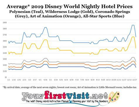 Disney World 2019 Resort Price Seasons   yourfirstvisit.net