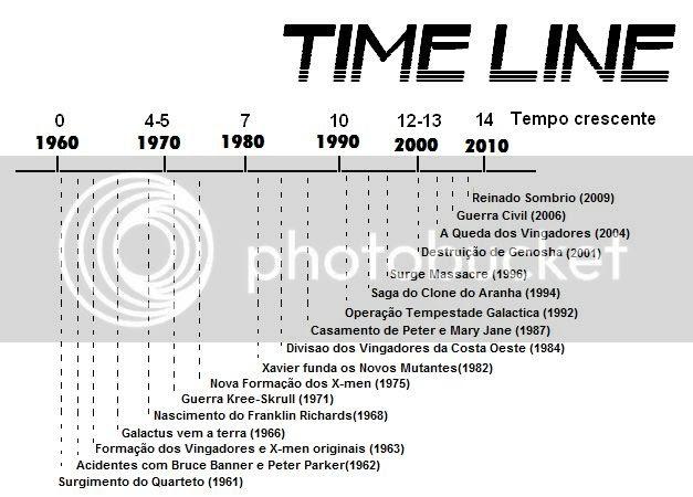 Linha Temporal da Marvel