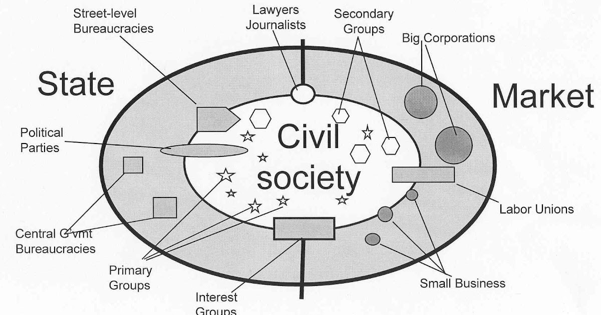 concept and role of civil society It is supposed that this happens best when people in a society treat each other in a civil in its mediation role to the concept of civil society is his.