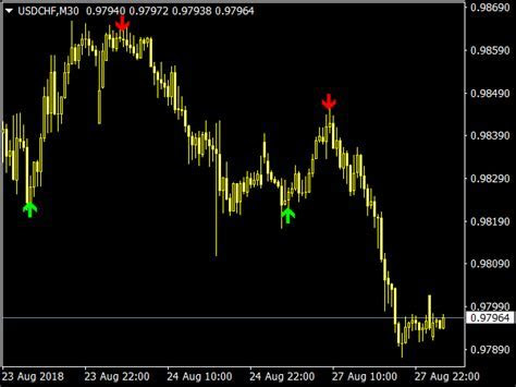 Binary options scalping software paypal is a bet on the digital wallet