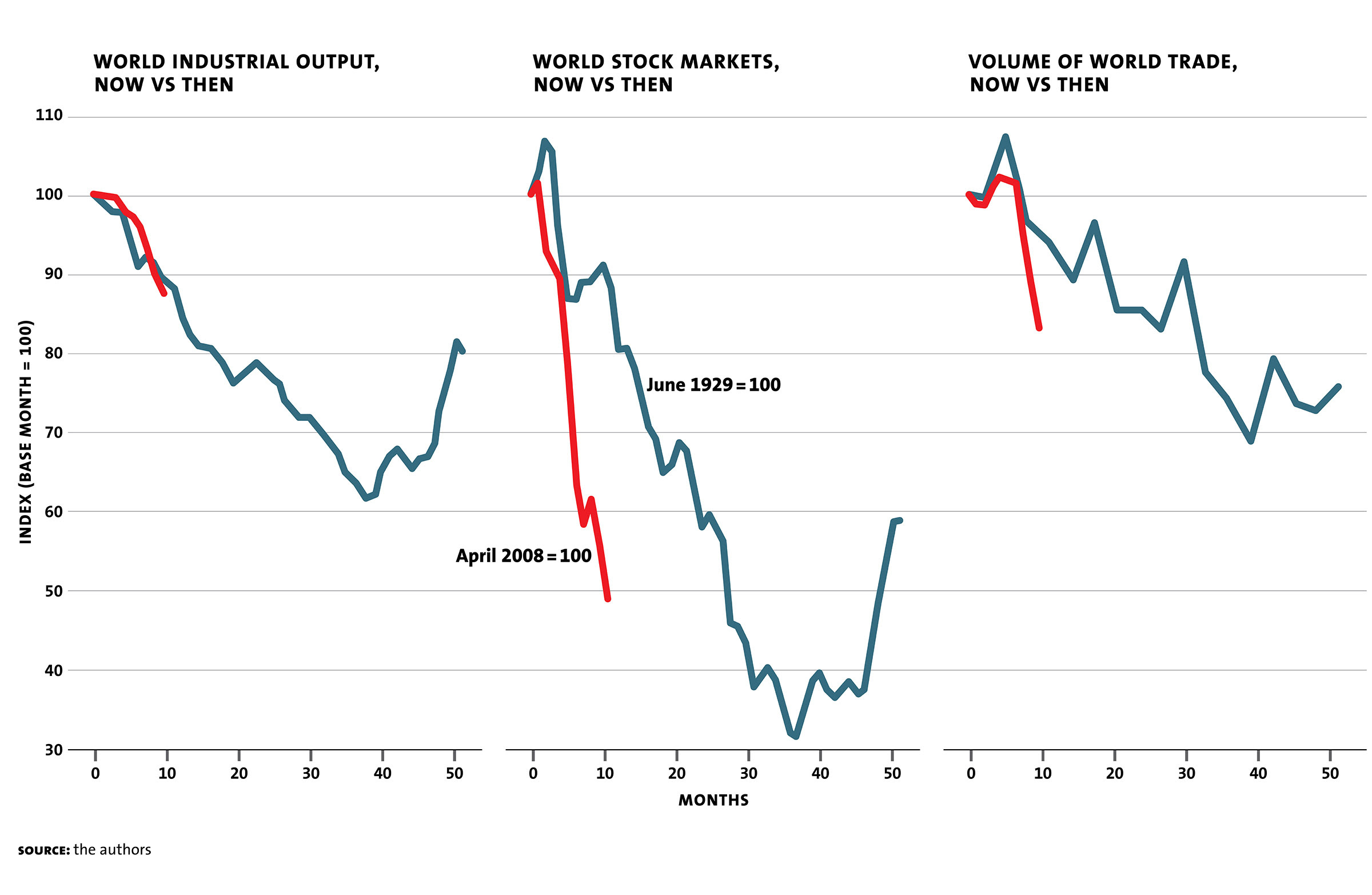 http://www.milkenreview.org/assets/Delong-J-Bradford-Depression-Recession-Chart4.jpg