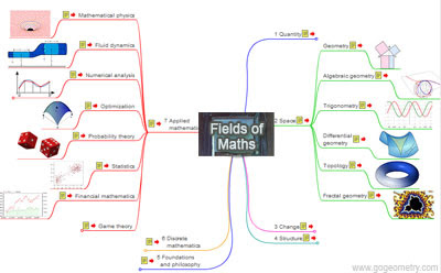 Interactive Mind Map of Fields of Mathematics.