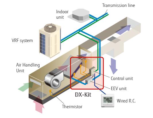 img f000 ventilation dx kit feature arrangement as part of a vrf system