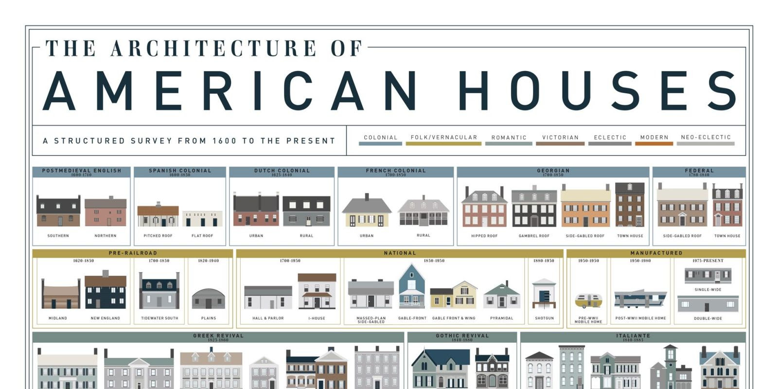 Popular Names of House Styles — HOUSE STYLE AND PLANS