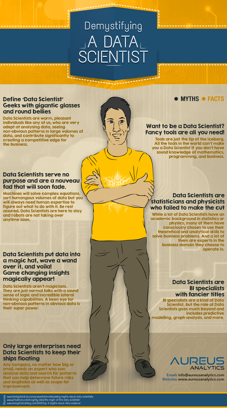 Infographic: Demystifying A Data Scientist #infographic