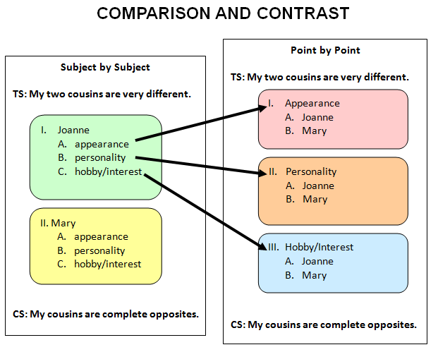 how to write compare and contrast essay samples