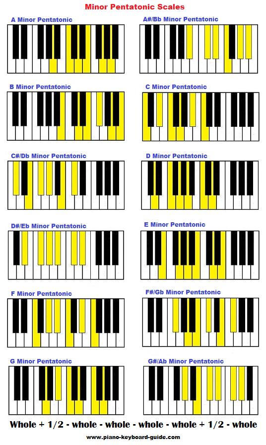 Pentatonic scale on piano - major and minor