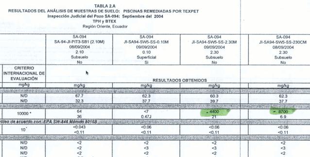 Chevron contamination test results