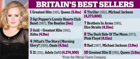 Britains best sellers