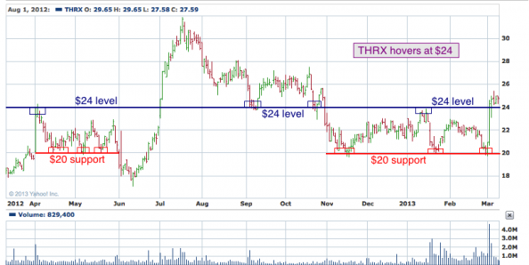 1-year chart of THRX (Theravance, Inc.)