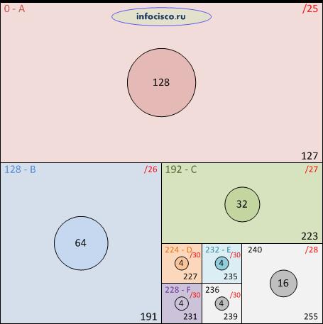 Деление сети на подсети, шестой квадрат