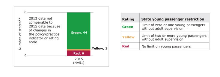 Bar chart showing the number of states rated green, yellow, and red for graduated driver licensing: young passenger restriction in the 2015 PSRs, along with a table showing the rating scale. In 2015, of states with available data, 44 states rated green, 1 state rated yellow, and 6 states rated red. Green means there was a limit of zero or one young passengers without adult supervision. Yellow means there was a limit of two or more young passengers without adult supervision. Red means there was no limit on young passengers. States with missing data are not included. (State count includes the District of Columbia.)