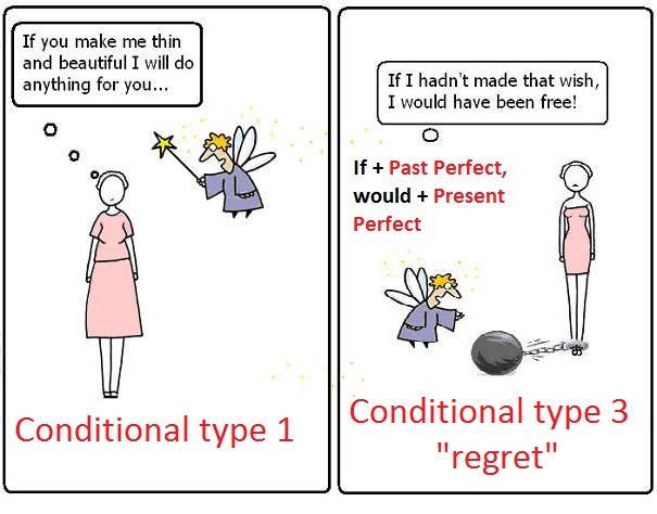 Contoh Dialog Conditional Sentence Type 1 - Anak Toh