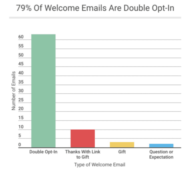 79% of welcome emails are double opt-in