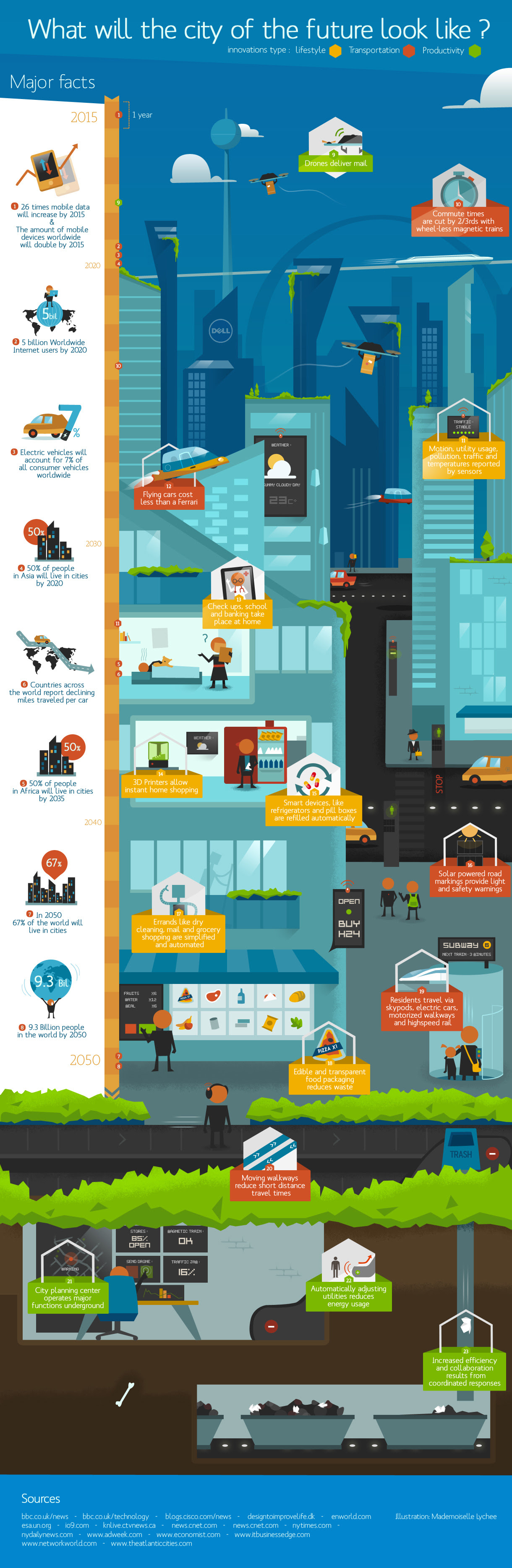 Infographic: What Will The City Of The Future Look Like? [Infographic]