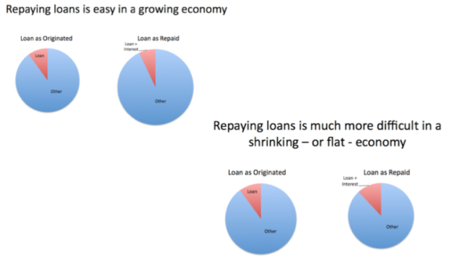 Figure 4. Repaying loans is easy in a growing economy, but much more difficult in a shrinking economy.