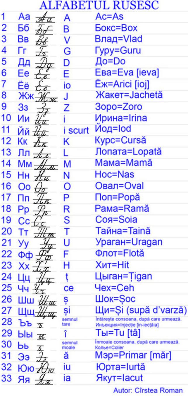 Alfabetul Limbii Ruse Limba Rusă русский язык