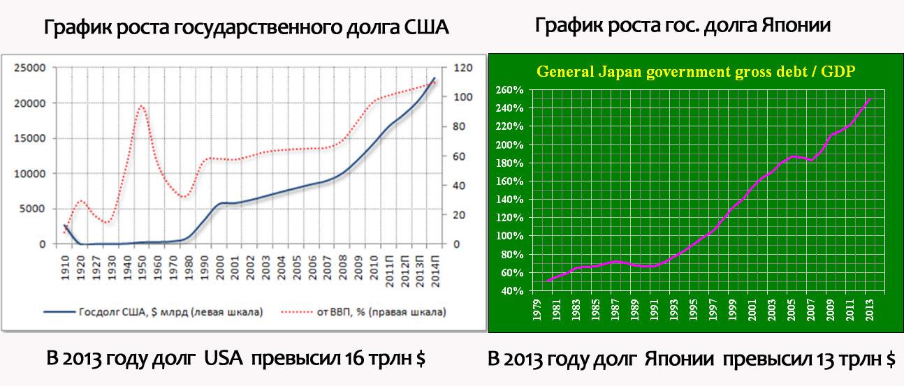 Долг США-Япония