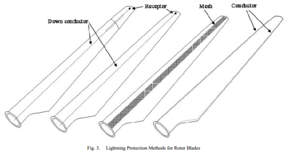 Dibujo20140220 lightning protection methods for rotor blades - wind turbines
