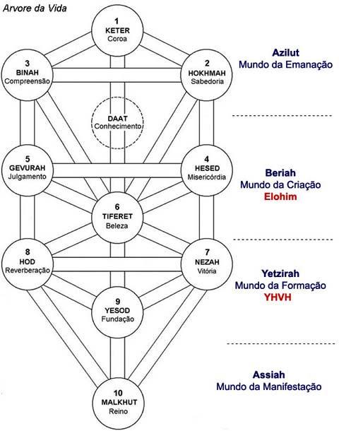 Árvore da Vida, os quatro Mundos