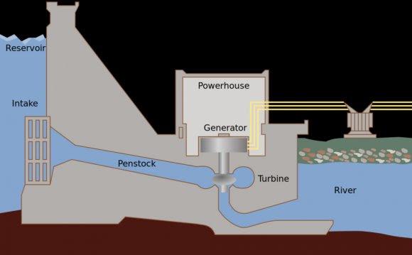 Hydroelectric Dam Diagram Hydropower