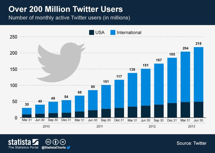 Over 200 Million Twitter Users