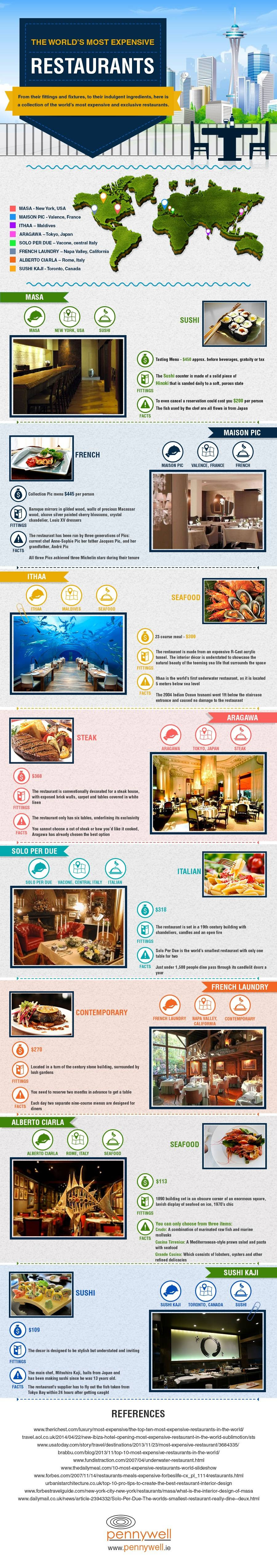 Infographic: The World's Most Expensive Restaurants