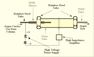 Working of Argon Ionization Detector