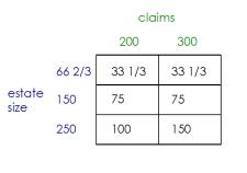 Talmud juego de la división de la teoría de la bancarrota problema 200 300