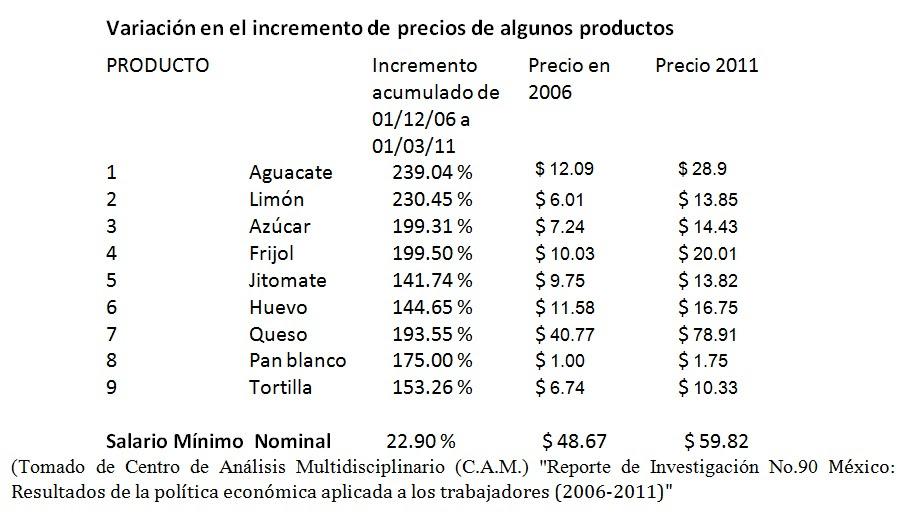 variacion productos básicos