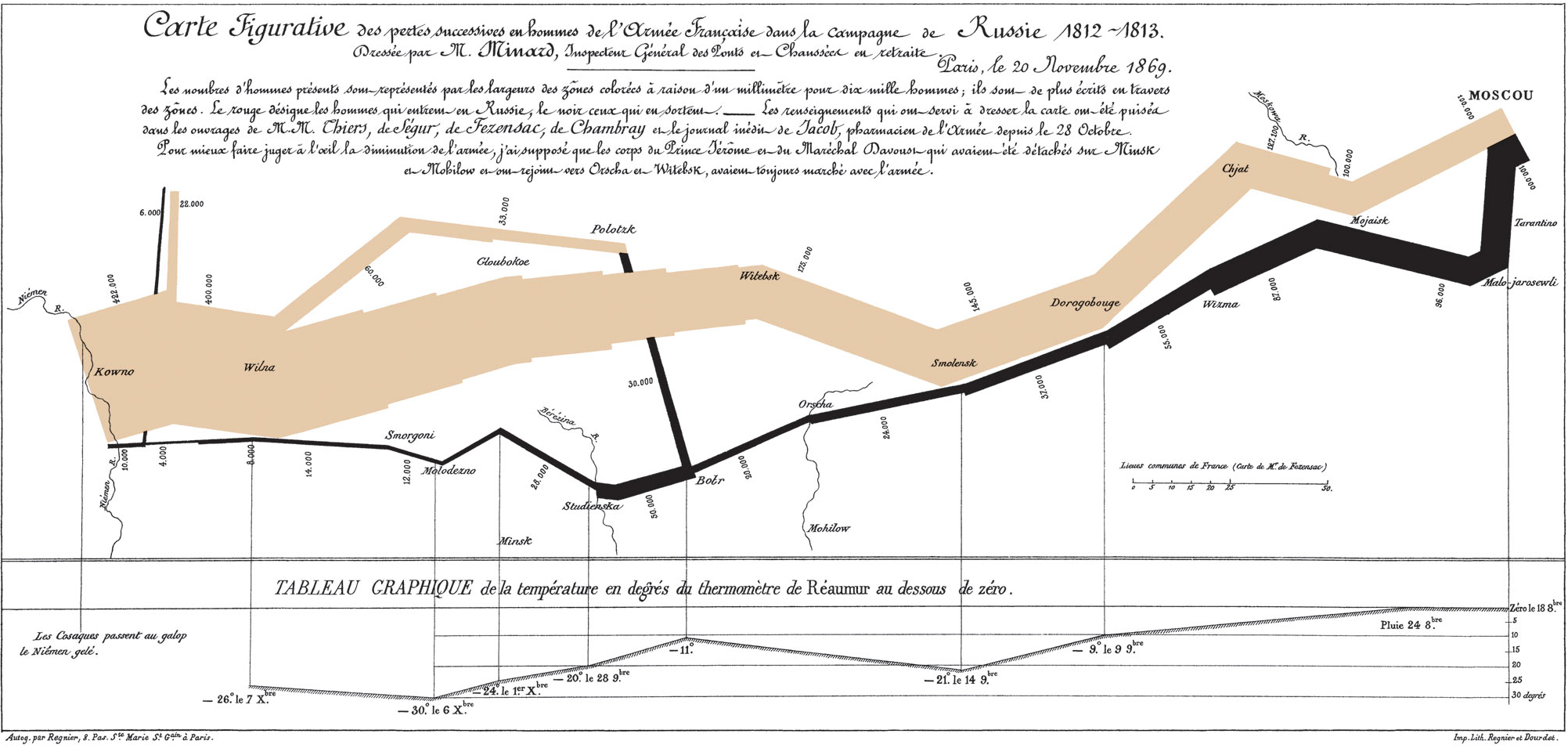 Minard's flow map of Napolean's march