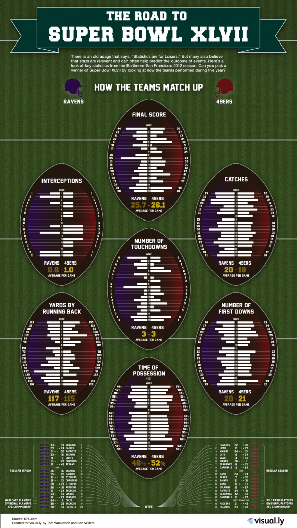 The Road to Super Bowl XLVII