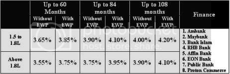Proton Inspira Price List,Proton Inspira Loan rates