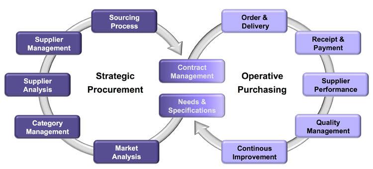 Siegel Hr International Module 11 Category Management With A High
