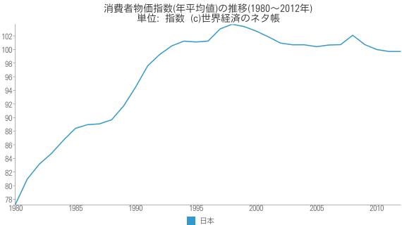 消費者物価指数(年平均値)の推移(1980~2012年) - 世界経済のネタ帳