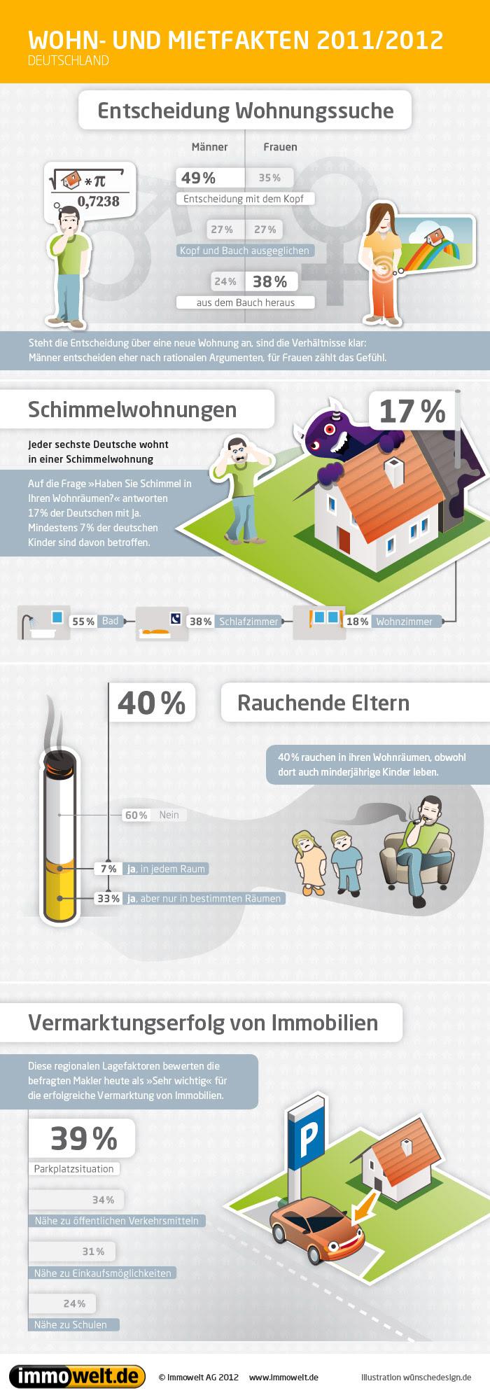 Infografik – Wohn- und Mietfakten in Deutschland