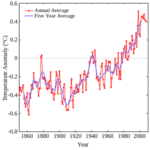 Global temperature rise since 1850