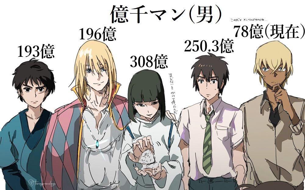 日本アニメ映画の興行収入早見イラストがtwitterで話題千と千尋