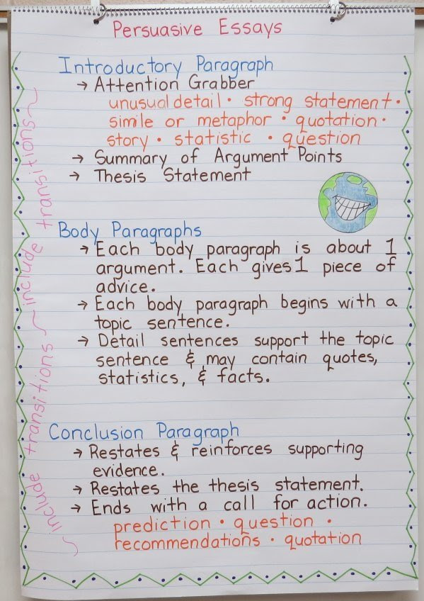 writing a persuasive essay video for 3rd graders