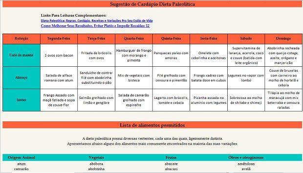 Cardápio Completo + Lista de Alimentos Permitidos Dieta Paleolítica