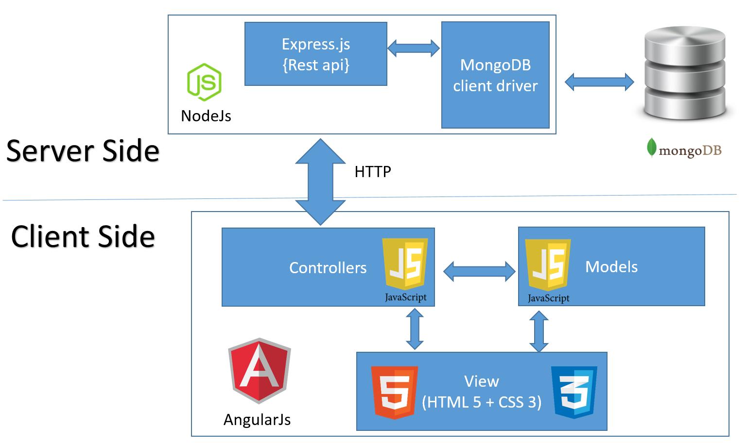application architecture diagram application node diagram chandra sekhar: crud application using angularjs, nodejs ...