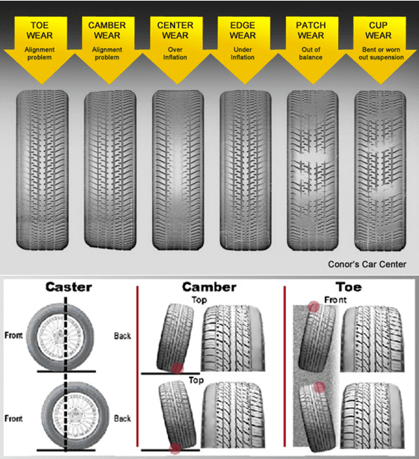 4 Wheel Alignment Explained Precise Auto Service