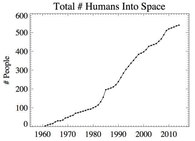 Number of people in space over time