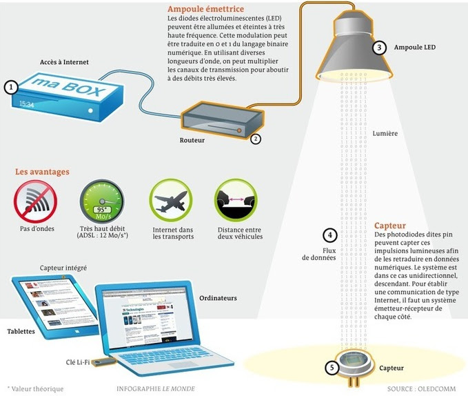 http://www.actinnovation.com/wp-content/uploads/2013/02/Li-Fi-Oledcomm.jpg