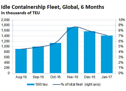 http://wolfstreet.com/wp-content/uploads/2017/01/Global-containership-idle-fleet-2016-08_2017_01.png