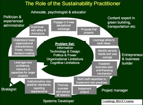 sustainability-practitioner
