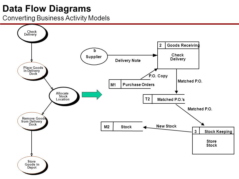 8 Flow Chart Vs Activity Diagram